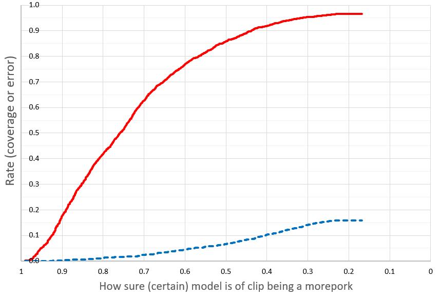 Morepork identification rates