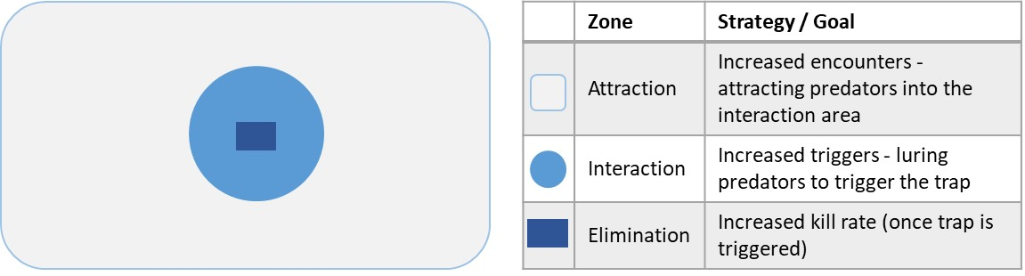 Zone Definitions