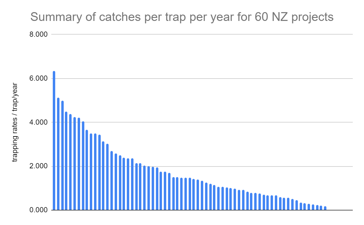 Summary of catches per trap per year
